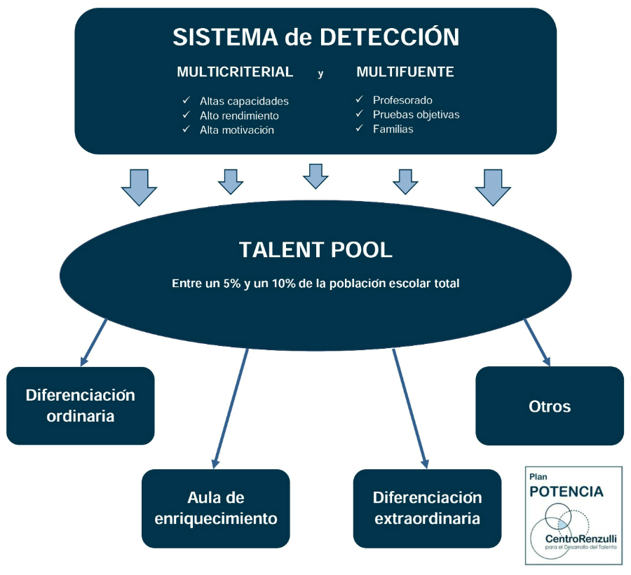 Plan POTENCIA web